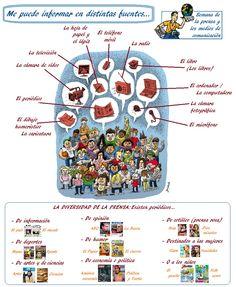 Vocabulario de los medios de comunicación http://www.clemi.org/fichier/plug_download/63114/download_fichier_fr_dossier.presse.spme.2014.pdf