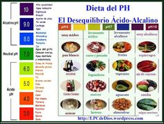 Shop In Private at ShopInPrivate com, the world s most private store An online drug store that also sells private items that are embarrassing to buy in person Natural, Vegetables, Healthy, Food, Ph, Control, Google, Spanish, Dietitian
