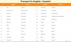 Medios de transporte en inglés, lista completa - Vocabulario de medios de transporte. Means of transport in Spanish and English, full list.