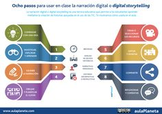 """INFOGRAFÍA ¿Cómo incorporar la narración digital """"storytelling"""" en el aprendizaje?"""