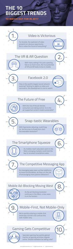 The 10 Biggest Trends to Watch Out For in 2017 [Infographic] Social Media Marketing, Online Marketing, Digital Marketing, Media Matters, Web Business, Employer Branding, Apps, Business Articles, Digital Trends