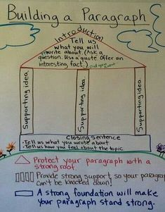 Excellent way to explain paragraph structure