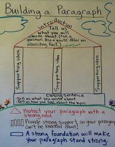 Excellent way to explain paragraph structure