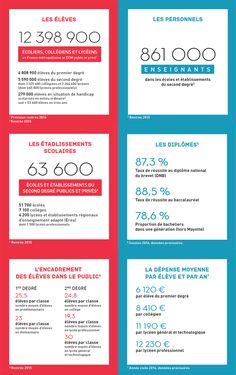 Les chiffres clés du système éducatif - Ministère de l'Éducation nationale, de l'Enseignement supérieur et de la Recherche