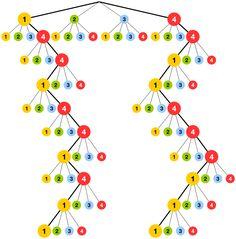 Grafik 4 zur Lösung der Teilaufgabe 2b - Stochastik I - Mathematik Abitur Bayern 2011 G8