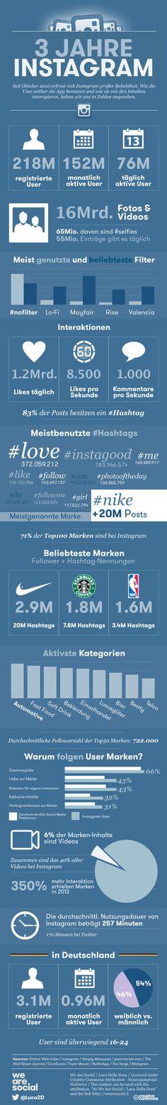 Die Nutzung von Instagram in Zahlen.  #instagram #infografik