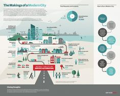 CITY INFOGRAPHIC - Buscar con Google
