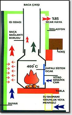 şömine ısı odası yapımı ile ilgili görsel sonucu