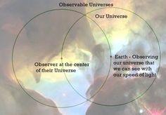 FYI Physics: Observable Universe #1