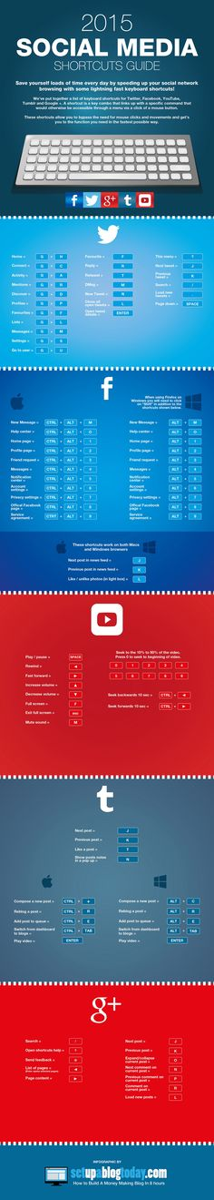 Save Time on Facebook, Twitter, Goolge+, Tumblr and YouTube With These Keyboard Shortcuts - #infographic