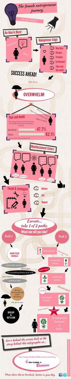 The female entrepreneur journey Infographic