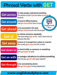English Phrasal Verbs with GET, phrasal verbs with get; Get across To make people understand something The teacher couldn't English Verbs, English Sentences, Learn English Grammar, English Phrases, Learn English Words, English Language Learning, English Writing, English Study, English Lessons