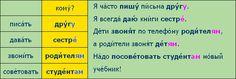 Время говорить по-русски::Урок 09::Сцена 01::Грамматический ...