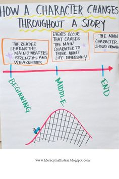 21 Anchor Charts That Teach Reading Comprehension - WeAreTeachers - Anchor Charts - 14 – Character Changes Encourage your students to think about how a character changes from the be - Reading Lessons, Reading Skills, Teaching Reading, Reading Process, Reading Tutoring, Teaching Literature, Reading Help, Guided Reading, Ela Anchor Charts