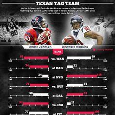 """""""Dre & DeAndre. Visit HoustonTexans.com for full #Texans vs. Eagles infographic."""""""