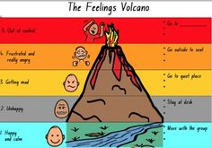 A colourful classroom or individual visual that can be used to teach children about their emotions and how these can be regulated. Children relate to the 'volcano' metaphor to try to stay calm and prevent 'an eruption' from occurring. The visual serves as both a reminder to stay calm and what to do when they notice that their emotions are changing to a state less than calm.