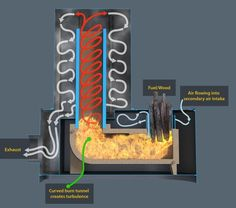 How Rocket Heaters Work -- Links to Pins of Dragon Rocket mass Heaters