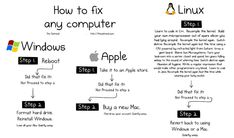 How to fix any computer. Click for larger view.