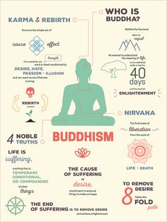 Eastern Religion Infographics Infographics simplifying religious and cultural concepts from two of the world's most prominent Eastern religions - Buddhism and Hinduism. Buddhist Wisdom, Buddhist Teachings, Buddhist Quotes, Buddha Buddhism, Tibetan Buddhism, Nirvana Buddhism, Hinduism Quotes, Tibetan Mantra, Buddha Life