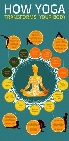 Best Benefits Of Yoga infographic