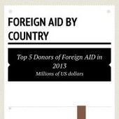Hopes to Grow #infographic shows top 5 donors of foreign AID. Donation in millions of US dollars