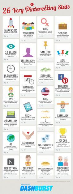 Pinterest statistiche Infografica