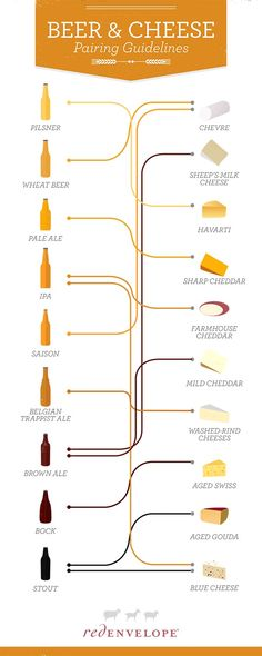 Beer and Cheese Pairing #Infographic