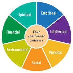 like your wellness wheel might be unbalanced. A wellness wheel is a. Wellness Wheel, Wellness Center, Wellness Tips, Health And Wellness, Mental Health, Wellness Resort, Health Education, Holistic Center, Christian Life Coaching