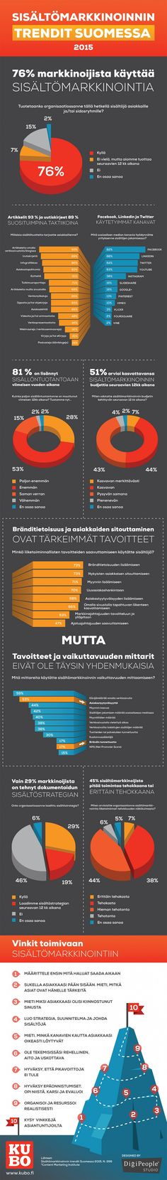 Sisaltomarkkinoinnin trendit Suomessa 2015 infograafi