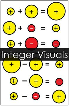 Integer Rules Visual References for Addition and Subtraction Integer Rules Visual References for Addition and Subtraction - free math word wall reference for integer operations Math Strategies, Math Resources, Integer Rules, Math Word Walls, Math Charts, Math Poster, Math Formulas, Math Words, 7th Grade Math