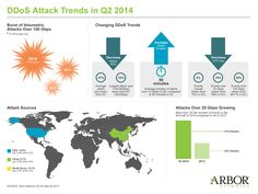 Q2 2014 and 1H 2014 DDoS Attack Stats (Source: Arbor Networks ATLAS data)