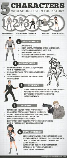 8 ½ Character Archetypes You Should Be Writing - Helping Writers Become Authors 5 Characters Who Should Be in Your Story Infographic // I mostly like this, although I do rather object to the fact that the 'love interest' is the only female shown. :p Writer Tips, Book Writing Tips, Writing Process, Writing Resources, Writing Help, Writing Skills, Essay Writing, Writing Guide, Comic Book Writing