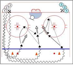 3 Cone Rebound Drill – Weiss Tech Hockey Drills and Skills Hockey Workouts, Hockey Drills, Hockey Training, Rebounding, Ice Hockey, Coaching, Tech, Play, Ideas