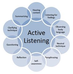 In this post Leslie Brodie, one of TPC's Postgraduate Certificate in Coaching and Development students, explores active listening in coaching. Active Listening, Listening Skills, Listening Quotes, Social Work, Social Skills, Questioning Techniques, Coaching Personal, Communication Skills, Learning