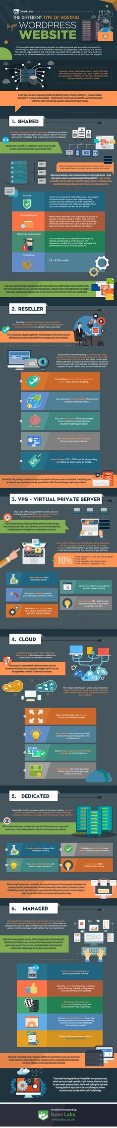 The Different Types Of Hosting For Your WordPress Website - #Infographic