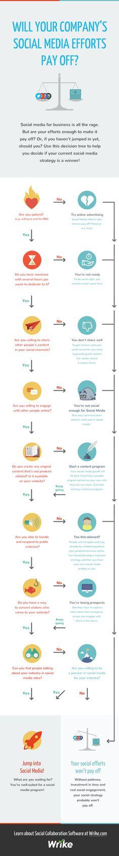 Social Media Marketing Go / No Go Decision Tree #Infographic