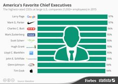 America's Most Popular Chief Executives [Infographic]