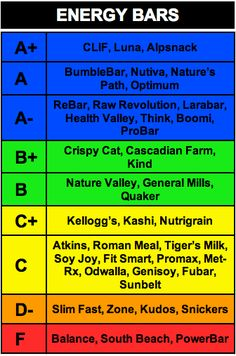 energy bar rankings ... vote with  your wallet!