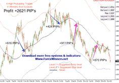 Mean Reversion Profit Strategy Review