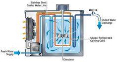 chiller diagram system
