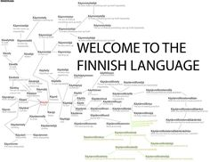 Welcome to the Finnish language: Käydä - To visit. This is an amazing example of how in Finnish one word and many suffixes can be used to create more words and the process is actually easier than this meme makes it appear. Meanwhile In Finland, Learn Finnish, Finnish Words, Finnish Language, My First Year, Helsinki, Funny Pictures, Jokes, Teaching