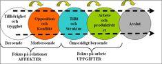 Susan Wheelan IMGD modell för #grupputveckling http://www.viljalysa.se/index.php/imgd . Att utveckla grupper - Kira von Knorring Nordmark berättar om ledarutveckling och att #utvecklaGrupper http://www.ur.se/Produkter/174600-UR-Samtiden-Skolans-drivkrafter-Att-utveckla-grupper . Se även egen text om #gruppersUtveckling http://klel.wordpress.com/2012/09/25/gruppers-utveckling/ .