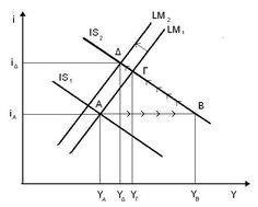 Crowding Out Effect: AP Macroeconomics Crash Course Review https://www.albert.io/blog/crowding-out-effect-ap-macroeconomics-crash-course-review/