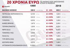 Θα πάθετε πλάκα - 20 χρονια ευρω.. το μόνο που μειώθηκε είναι ο μισθός - Trelokouneli.gr Funny Greek, Common Sense, Funny Photos, Greece, Jokes, Twitter, Geo, History, Garden