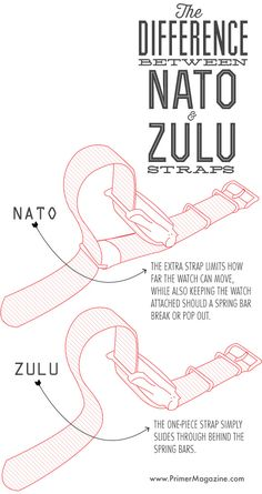 Difference between nato and zulu watch strap