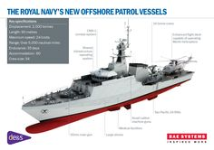 Royal Navy Forth class patrol vessel