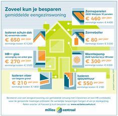 Zoveel kun je besparen op een gemiddelde eengezinswoning E 500, Mood Boards, Building A House, Bar Chart, Budgeting, Environment, Map, Earth, Budget Organization