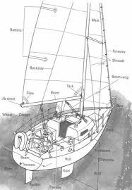 Diagram    of basic ponents of the parts of a    boat      The Old Man and the Sea in 2019   Sailing