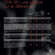 GMA 361, une agence qui se différencie.     Création de site internet, ecommerce, eréputation, emarketing, communiqué de presse 2.0, social média
