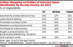 Online Shopping Activities of Internet Users Worldwide, by Access Device via @eMarketer #mobile #tablets